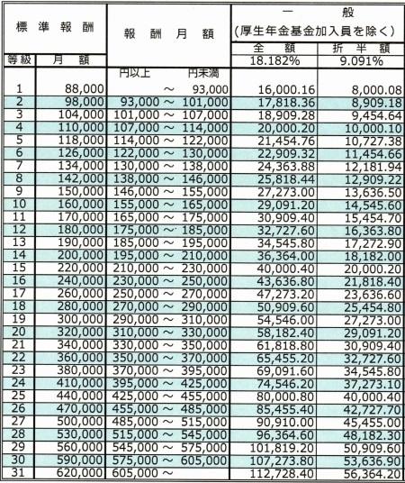 厚生年金保険料額表